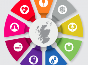 SHAAP joins forces with 9 health charities to launch manifesto for NCD prevention