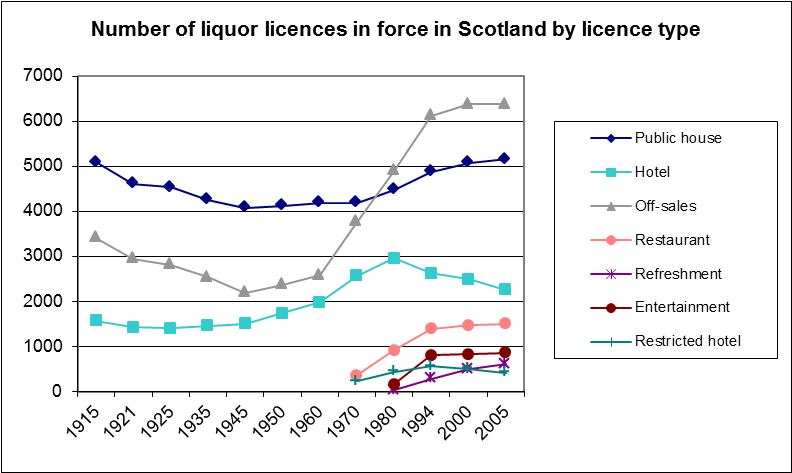 licensing stats graph